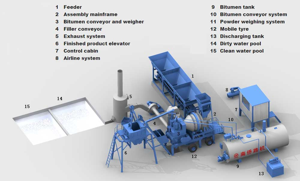 components-of-drum-plant
