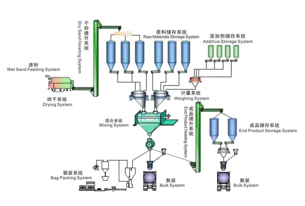 working process of dry mix mortar plant